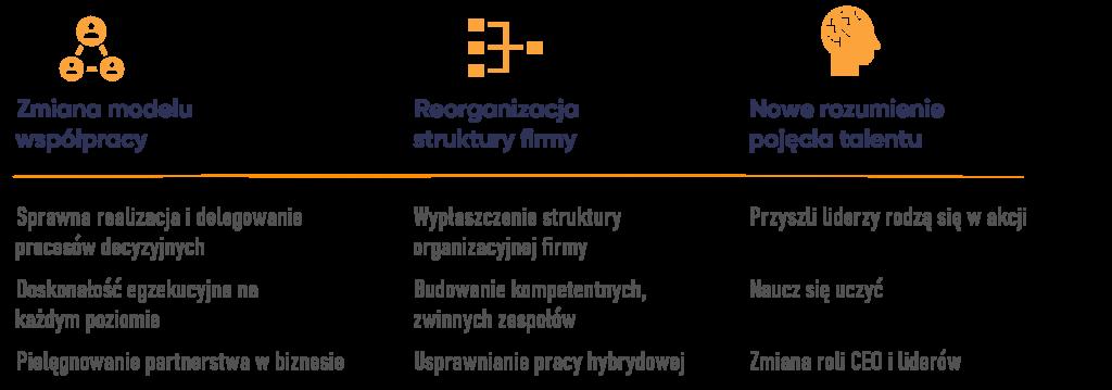 Schemat zarządzania innowacyjnością