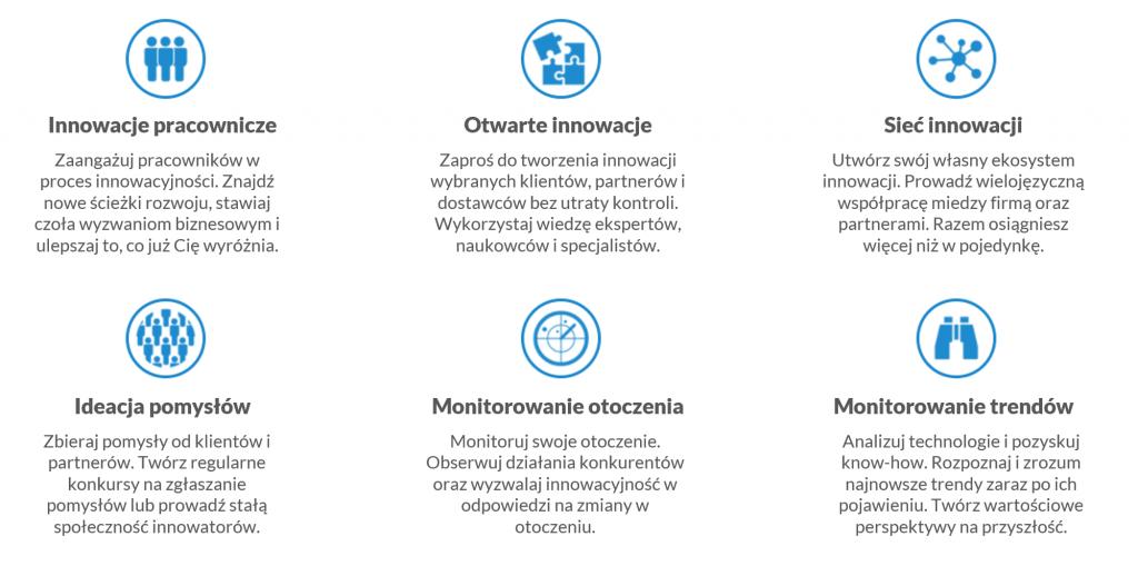 Grafika prezentująca korzyści z systemu innovationcast: Innowacje pracownicze, Otwarte innowacje, SIeć innowacji, Ideacja pomysłów, monitorowanie otoczenia, monitorowanie trendów.
