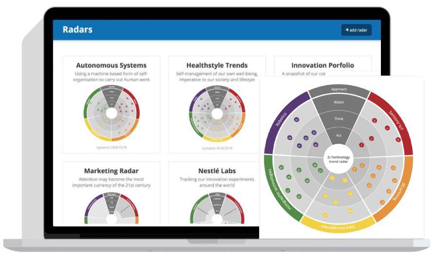 Interfejs systemu Innovationcast prezentujący radary innowacji oraz możliwość monitorowania otoczenia