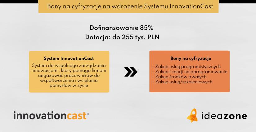 Bony na cyfryzację na Innovationcast