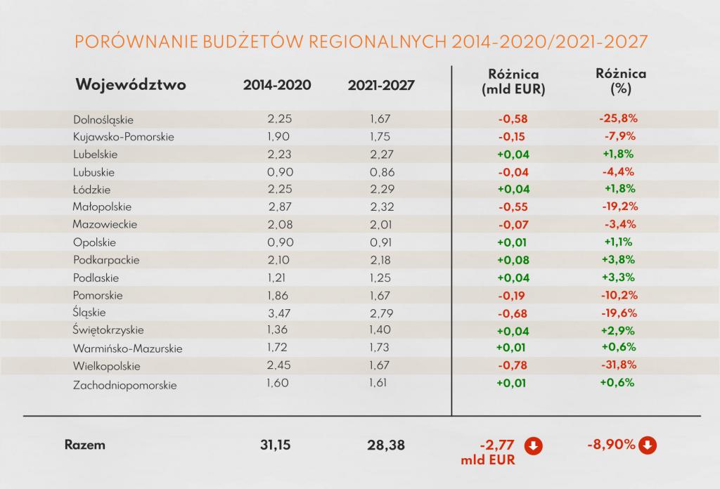 Budżet na RPO porównanie między perspektywami Ideazone