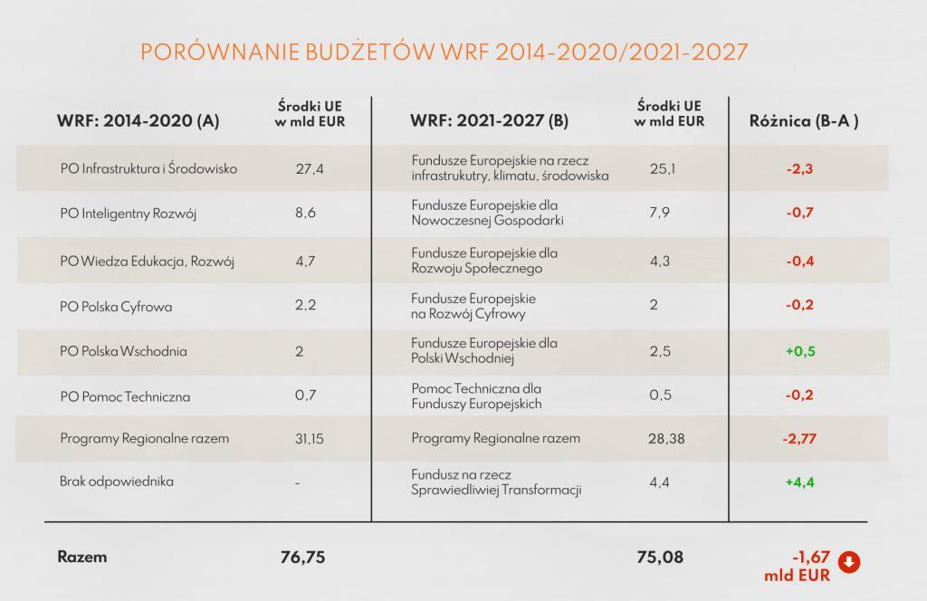 Ile środków trafi do Polski z UE Ideazone