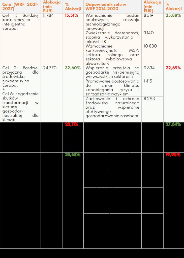 Priorytety wydatkowania środków unijnych porównanie między perspektywami Ideazone.v1-min (1)